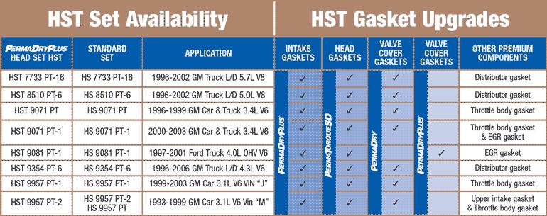 Fel-Pro MS 98005 T Permadryplus Intake Manifold Gasket Set