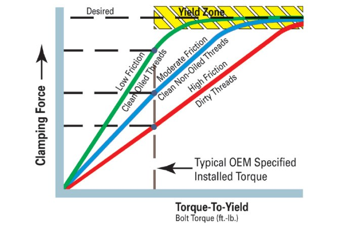 Torque-To-Yield-Bolt-Chart
