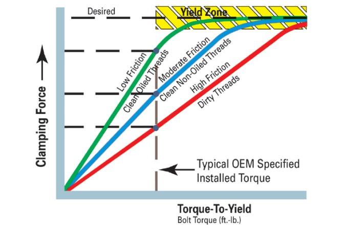 dodge 3.9 torque specs