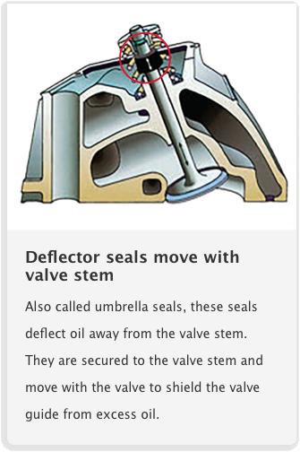 Tecblogs Engine_Repair_Valve_Stem_Seals_Tout 1545362937672 types of valve stem seals & guides fel pro gaskets